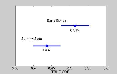 Journal of Statistics Education, V10N2: Albert