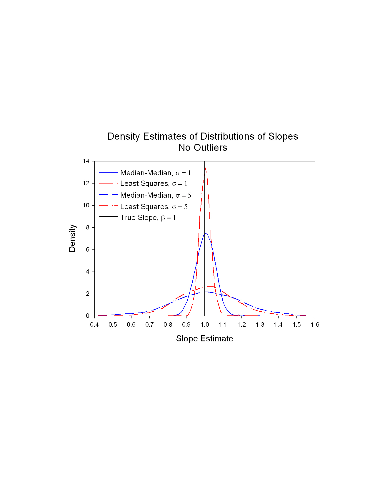 Density Estimates Of The Slopes For The 1000 Replications For Least Squares  And Medianmedian Estimates And For