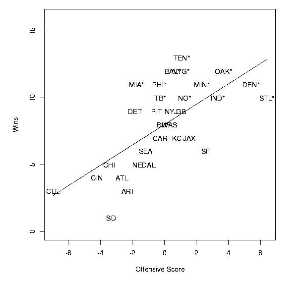 Journal of Statistics Education, V9N3: Watnik
